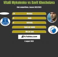 Vitalii Mykolenko vs Davit Khocholava h2h player stats