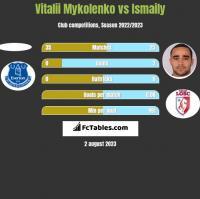 Vitalii Mykolenko vs Ismaily h2h player stats