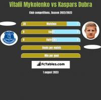 Vitalii Mykolenko vs Kaspars Dubra h2h player stats