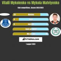 Vitalii Mykolenko vs Mykola Matviyenko h2h player stats