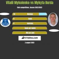 Vitalii Mykolenko vs Mykyta Burda h2h player stats