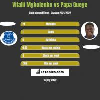 Vitalii Mykolenko vs Papa Gueye h2h player stats