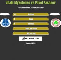 Vitalii Mykolenko vs Pavel Pashaev h2h player stats