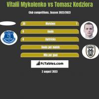 Vitalii Mykolenko vs Tomasz Kedziora h2h player stats