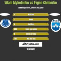 Vitalii Mykolenko vs Evgen Cheberko h2h player stats