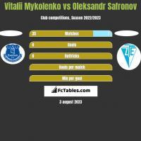 Vitalii Mykolenko vs Oleksandr Safronov h2h player stats