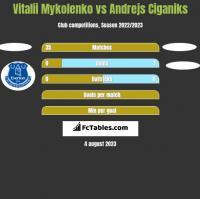 Vitalii Mykolenko vs Andrejs Ciganiks h2h player stats