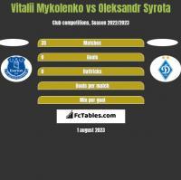Vitalii Mykolenko vs Oleksandr Syrota h2h player stats