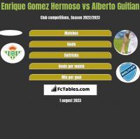 Enrique Gomez Hermoso vs Alberto Guitian h2h player stats