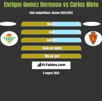 Enrique Gomez Hermoso vs Carlos Nieto h2h player stats