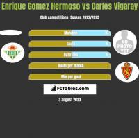 Enrique Gomez Hermoso vs Carlos Vigaray h2h player stats
