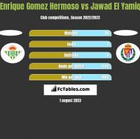 Enrique Gomez Hermoso vs Jawad El Yamiq h2h player stats