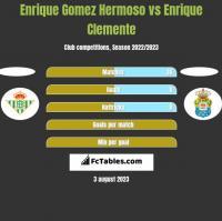 Enrique Gomez Hermoso vs Enrique Clemente h2h player stats
