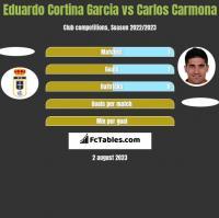 Eduardo Cortina Garcia vs Carlos Carmona h2h player stats