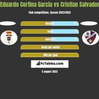 Eduardo Cortina Garcia vs Cristian Salvador h2h player stats
