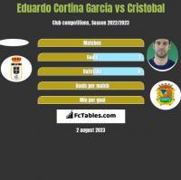 Eduardo Cortina Garcia vs Cristobal h2h player stats