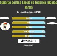 Eduardo Cortina Garcia vs Federico Nicolas Varela h2h player stats
