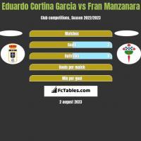 Eduardo Cortina Garcia vs Fran Manzanara h2h player stats