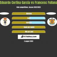 Eduardo Cortina Garcia vs Francesc Fullana h2h player stats
