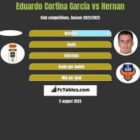 Eduardo Cortina Garcia vs Hernan Santana h2h player stats