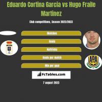 Eduardo Cortina Garcia vs Hugo Fraile Martinez h2h player stats