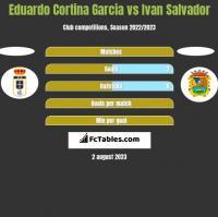 Eduardo Cortina Garcia vs Ivan Salvador h2h player stats