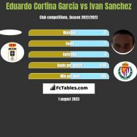 Eduardo Cortina Garcia vs Ivan Sanchez h2h player stats