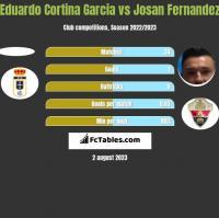 Eduardo Cortina Garcia vs Josan Fernandez h2h player stats