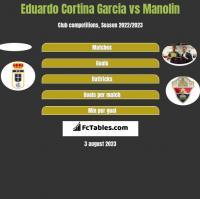 Eduardo Cortina Garcia vs Manolin h2h player stats