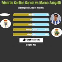 Eduardo Cortina Garcia vs Marco Sangalli h2h player stats