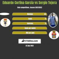 Eduardo Cortina Garcia vs Sergio Tejera h2h player stats