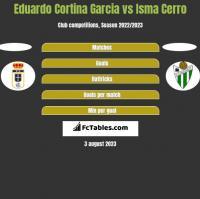 Eduardo Cortina Garcia vs Isma Cerro h2h player stats