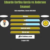 Eduardo Cortina Garcia vs Anderson Emanuel h2h player stats