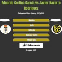 Eduardo Cortina Garcia vs Javier Navarro Rodriguez h2h player stats