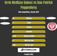 Orrin McKinze Gaines vs Dan-Patrick Poggenberg h2h player stats