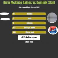 Orrin McKinze Gaines vs Dominik Stahl h2h player stats