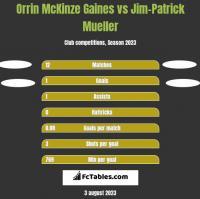 Orrin McKinze Gaines vs Jim-Patrick Mueller h2h player stats