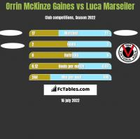 Orrin McKinze Gaines vs Luca Marseiler h2h player stats