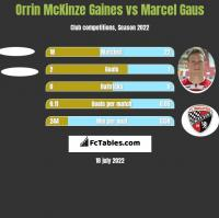 Orrin McKinze Gaines vs Marcel Gaus h2h player stats