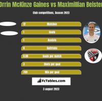 Orrin McKinze Gaines vs Maximillian Beister h2h player stats