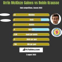 Orrin McKinze Gaines vs Robin Krausse h2h player stats