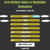Orrin McKinze Gaines vs Maximilian Thalhammer h2h player stats