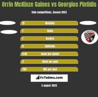 Orrin McKinze Gaines vs Georgios Pintidis h2h player stats