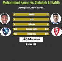 Mohammed Kanoo vs Abdullah Al Hafith h2h player stats
