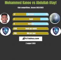 Mohammed Kanoo vs Abdullah Otayf h2h player stats