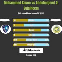 Mohammed Kanoo vs Abdulmajeed Al Sulaiheem h2h player stats