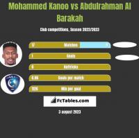 Mohammed Kanoo vs Abdulrahman Al Barakah h2h player stats