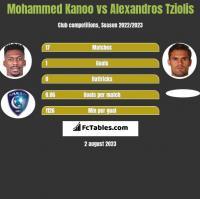 Mohammed Kanoo vs Alexandros Tziolis h2h player stats