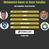 Mohammed Kanoo vs Anzur Ismailov h2h player stats