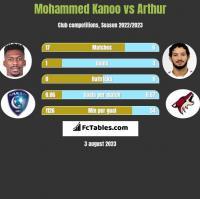 Mohammed Kanoo vs Arthur h2h player stats